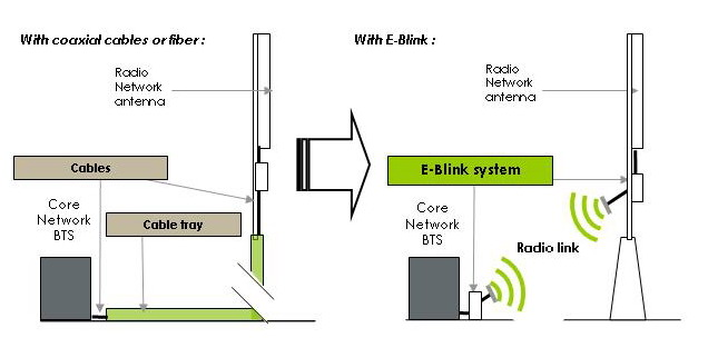 E-Blink the world's only wireless base station