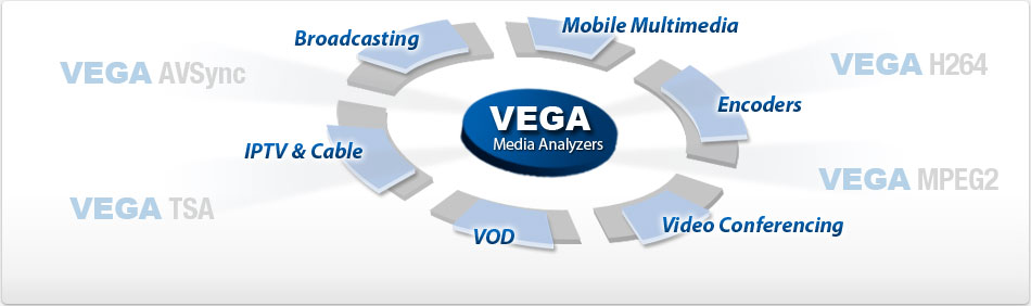 Interra Systems Vega Media Analyser
